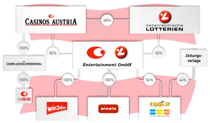 Online casinos au ib pro casino games